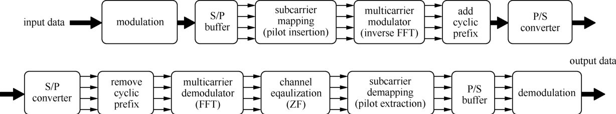Overview of 5G modulation and waveforms candidates