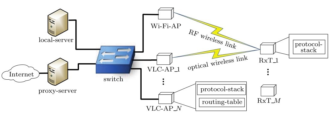 Design and realization of indoor vlc wi fi hybrid network for Indoor wifi network design