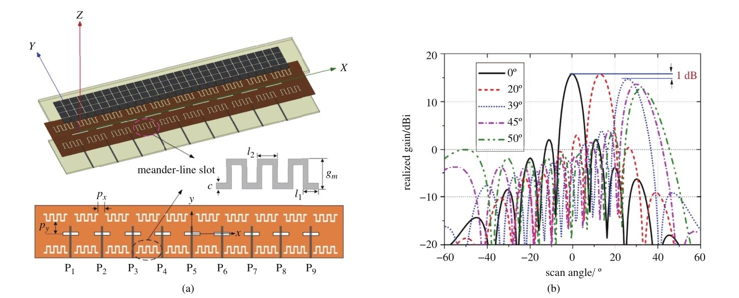 A Review Of Wideband Wide Angle Scanning 2 D Phased Array And Its Figure Antenna Matching Circuit 10 Broadband With Radiator Sharing Approach Defected Ground Structuresaarray Configurationbscanning Performance In H Plane