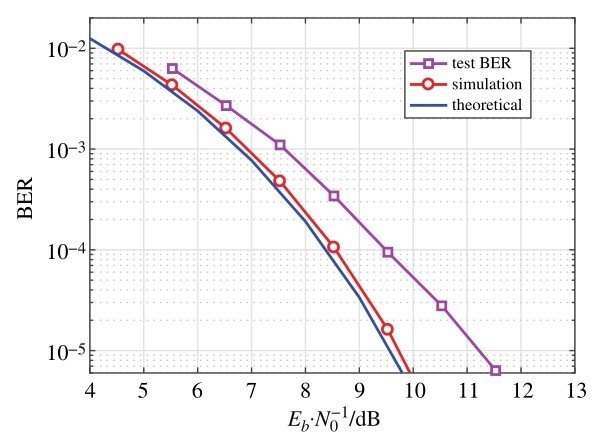 timing synchronization and ranging in networked uav