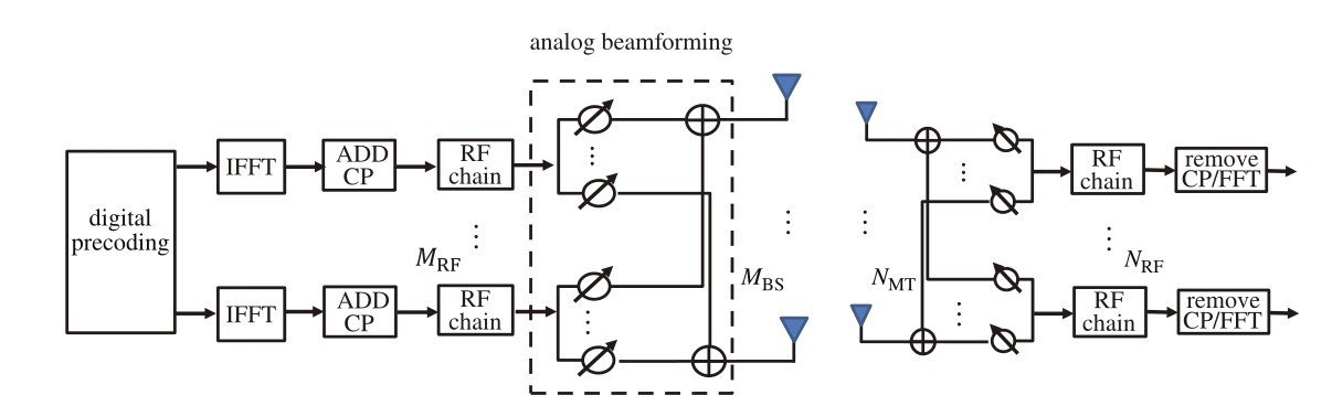 Hybrid Precoding Design Achieving Fully Digital Performance for