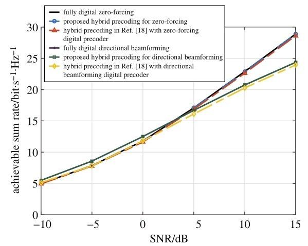Hybrid Precoding Design Achieving Fully Digital Performance